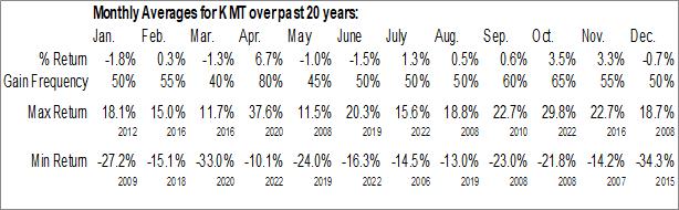 Monthly Seasonal Kennametal, Inc. (NYSE:KMT)