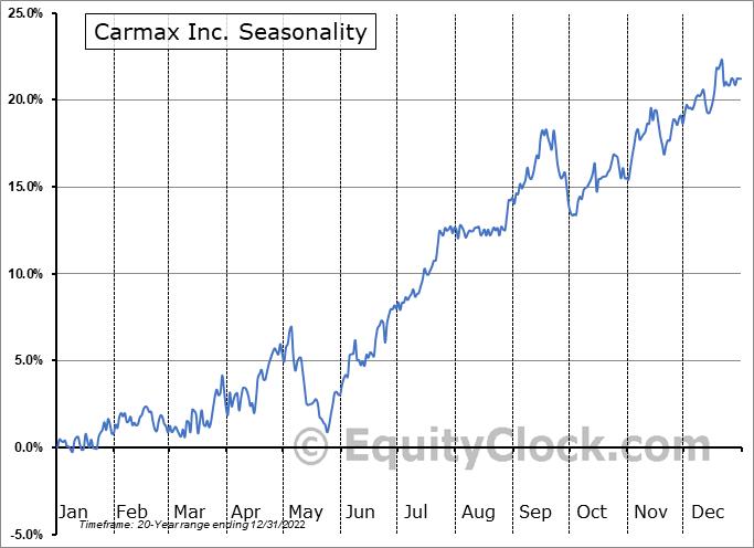 Carmax Inc. (NYSE:KMX) Seasonal Chart