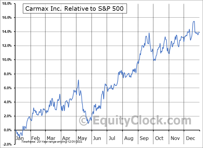 KMX Relative to the S&P 500
