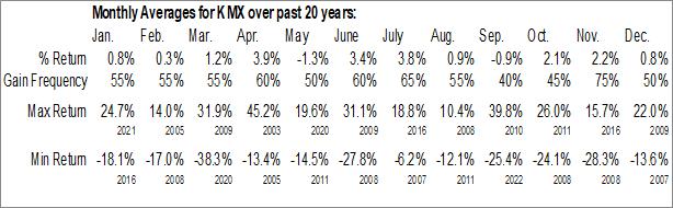Monthly Seasonal Carmax Inc. (NYSE:KMX)