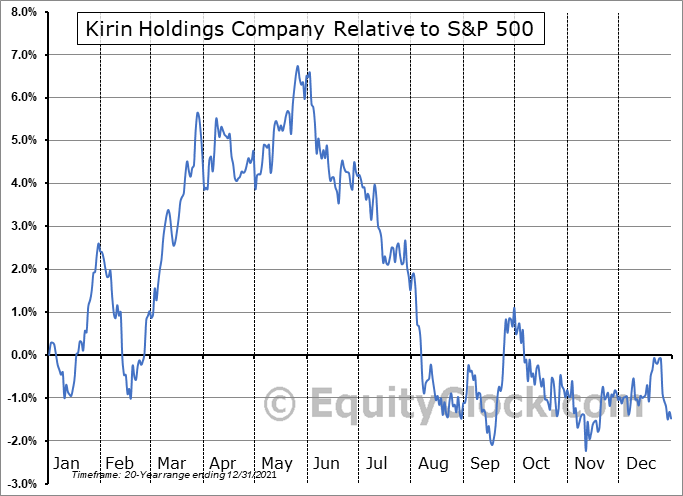 KNBWY Relative to the S&P 500