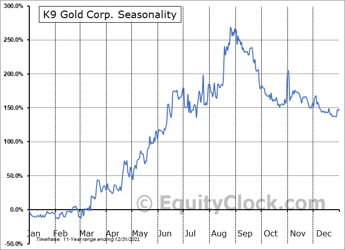 K9 Gold Corp. (TSXV:KNC.V) Seasonal Chart