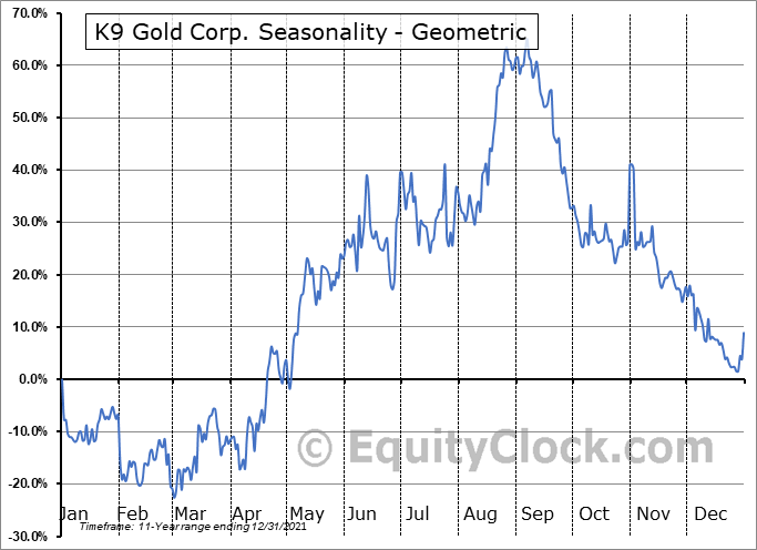 K9 Gold Corp. (TSXV:KNC.V) Seasonality