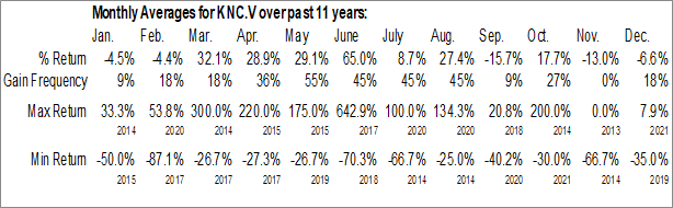 Monthly Seasonal K9 Gold Corp. (TSXV:KNC.V)