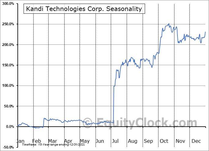 Kandi Technologies Group, Inc. Seasonal Chart
