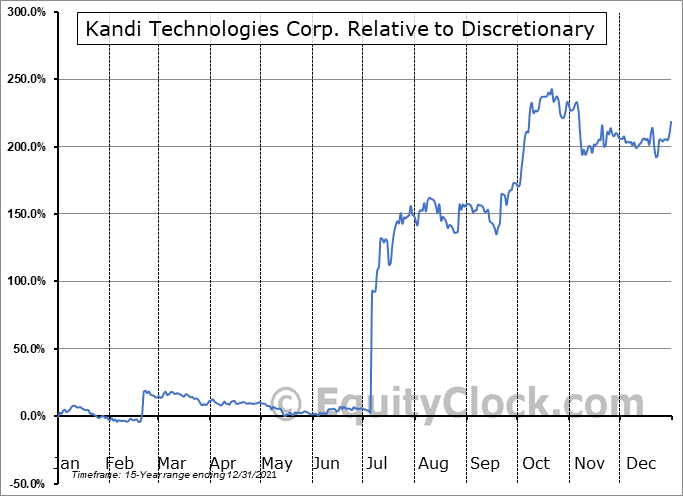 KNDI Relative to the Sector