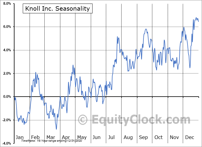Knoll Inc. (NYSE:KNL) Seasonality