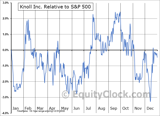 KNL Relative to the S&P 500