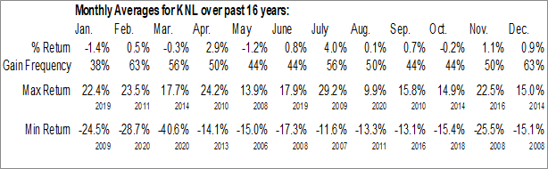 Monthly Seasonal Knoll Inc. (NYSE:KNL)