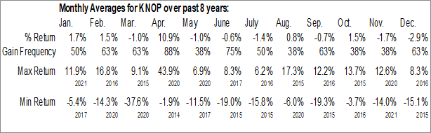 Monthly Seasonal KNOT Offshore Partners LP (NYSE:KNOP)