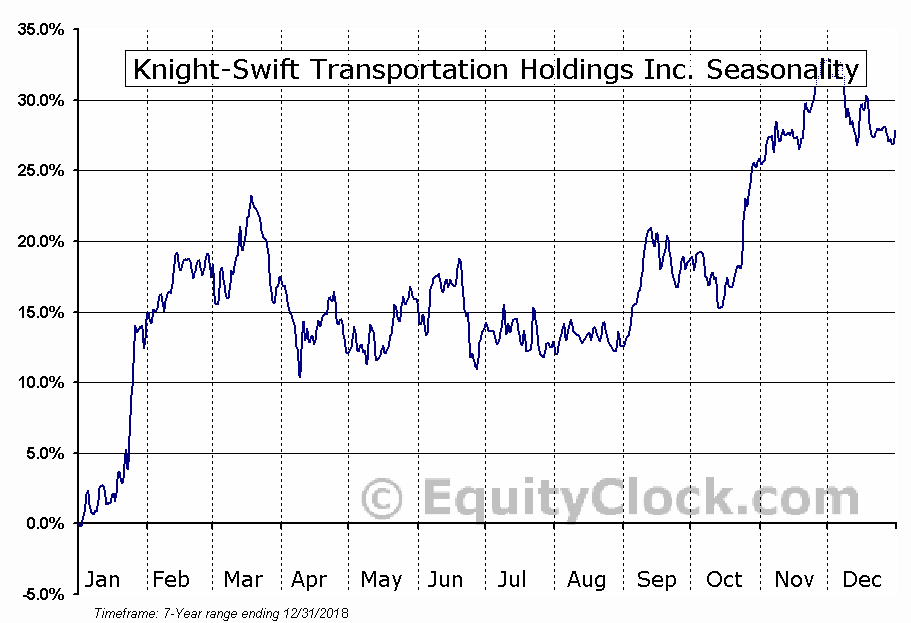 Knight-Swift Transportation Holdings Inc. (NYSE:KNX) Seasonal Chart