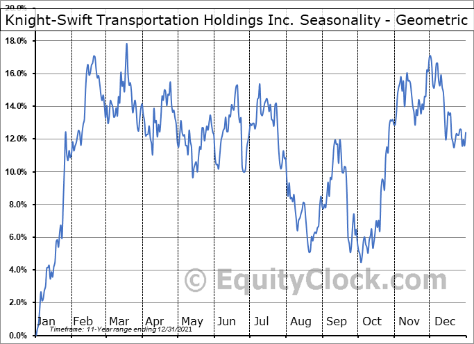 Knight-Swift Transportation Holdings Inc. (NYSE:KNX) Seasonality