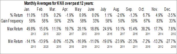 Monthly Seasonal Knight-Swift Transportation Holdings Inc. (NYSE:KNX)