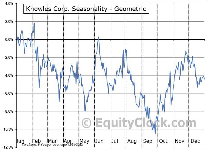 Knowles Corp. (NYSE:KN) Seasonality
