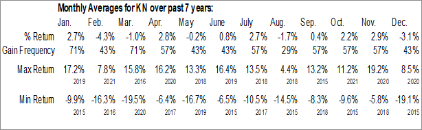 Monthly Seasonal Knowles Corp. (NYSE:KN)