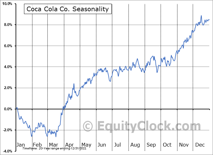 Coca-Cola Company (The) Seasonal Chart