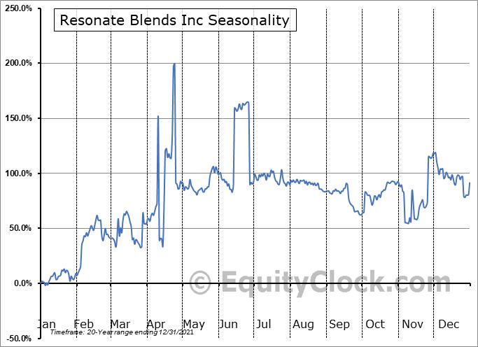 Resonate Blends Inc (OTCMKT:KOAN) Seasonality
