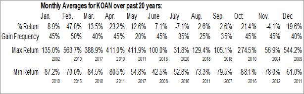 Monthly Seasonal Resonate Blends Inc (OTCMKT:KOAN)