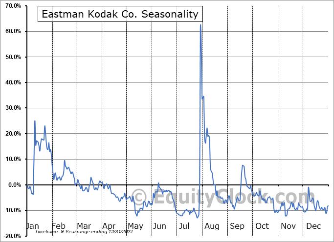 Eastman Kodak Company Seasonal Chart