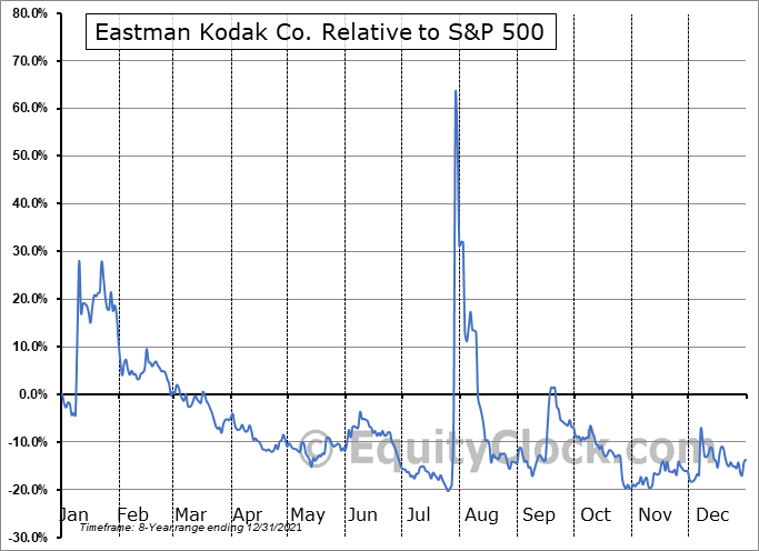 KODK Relative to the S&P 500