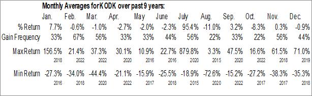 Monthly Seasonal Eastman Kodak Co. (NYSE:KODK)