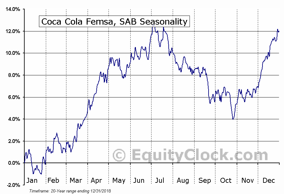 Coca Cola Femsa, SAB (NYSE:KOF) Seasonal Chart