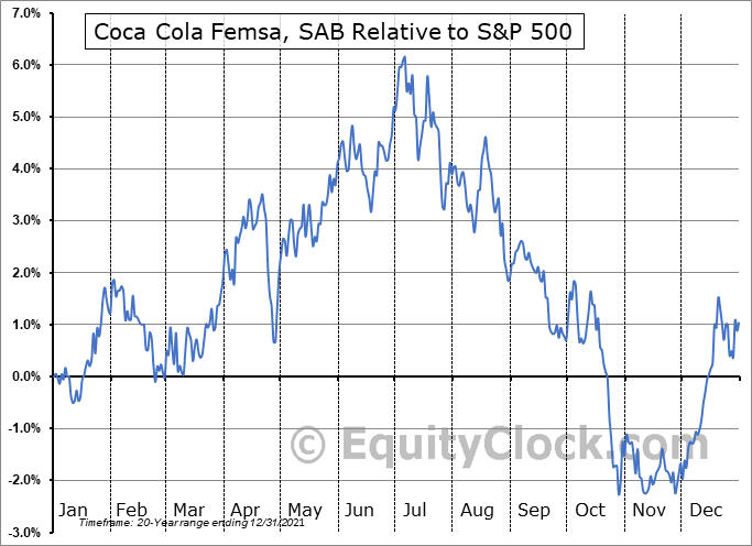 KOF Relative to the S&P 500