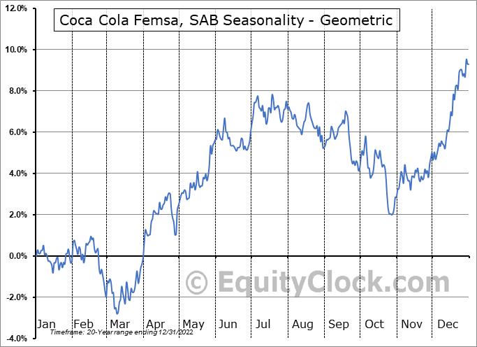 Coca Cola Femsa, SAB (NYSE:KOF) Seasonality