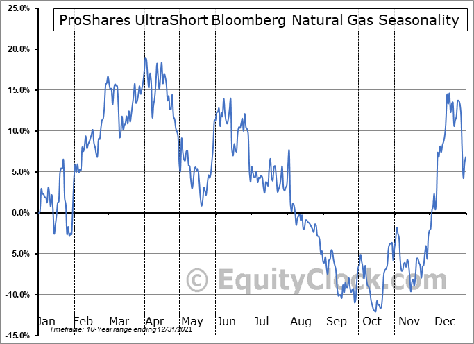 ProShares UltraShort Bloomberg Natural Gas (NYSE:KOLD) Seasonal Chart