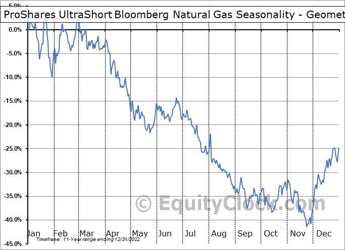 ProShares UltraShort Bloomberg Natural Gas (NYSE:KOLD) Seasonality