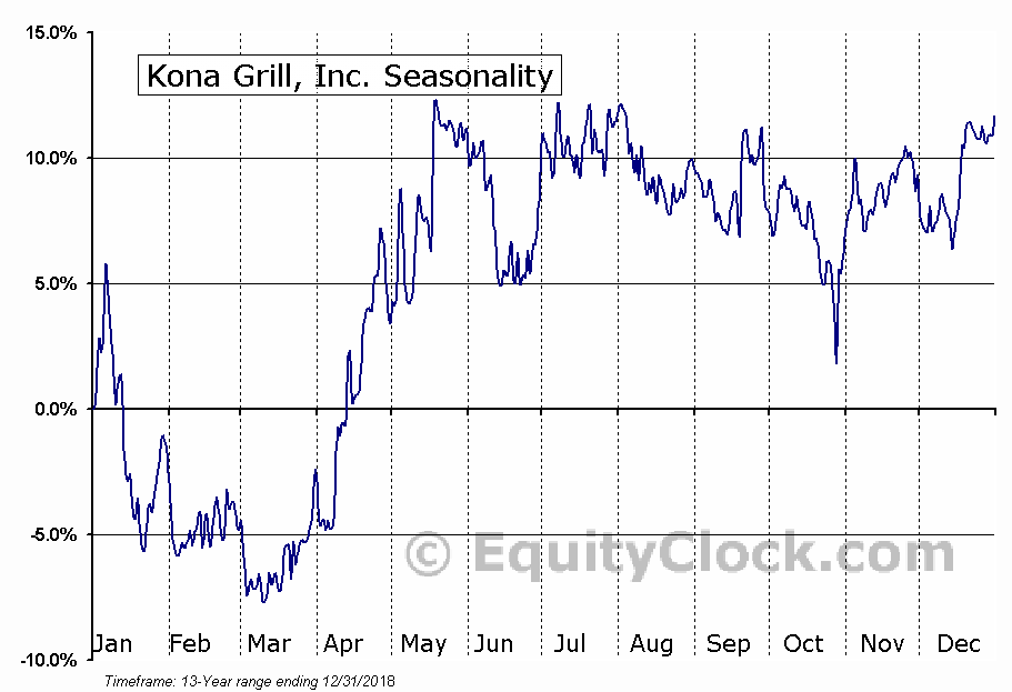 Kona Grill, Inc. (NASD:KONA) Seasonal Chart