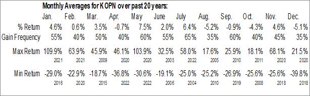 Monthly Seasonal Kopin Corp. (NASD:KOPN)