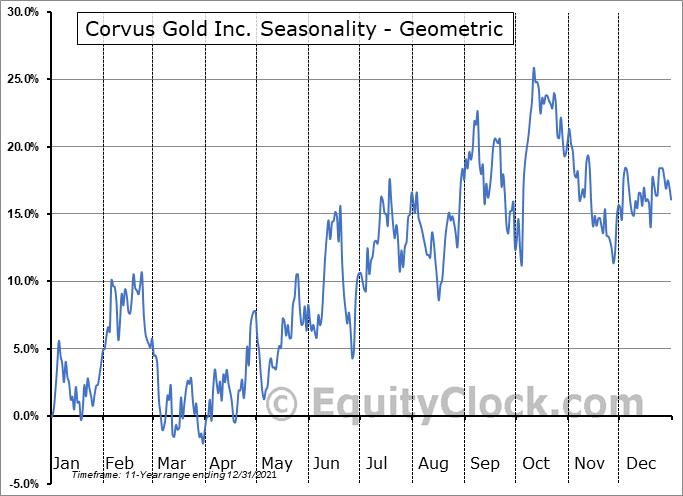 Corvus Gold Inc. (TSE:KOR.TO) Seasonality