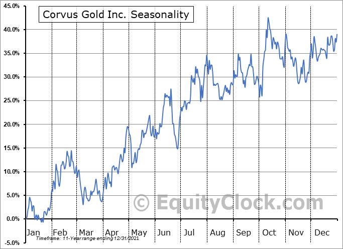 Corvus Gold Inc. (NASD:KOR) Seasonality
