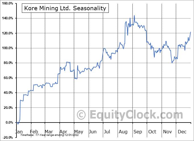 Kore Mining Ltd. (OTCMKT:KOREF) Seasonality