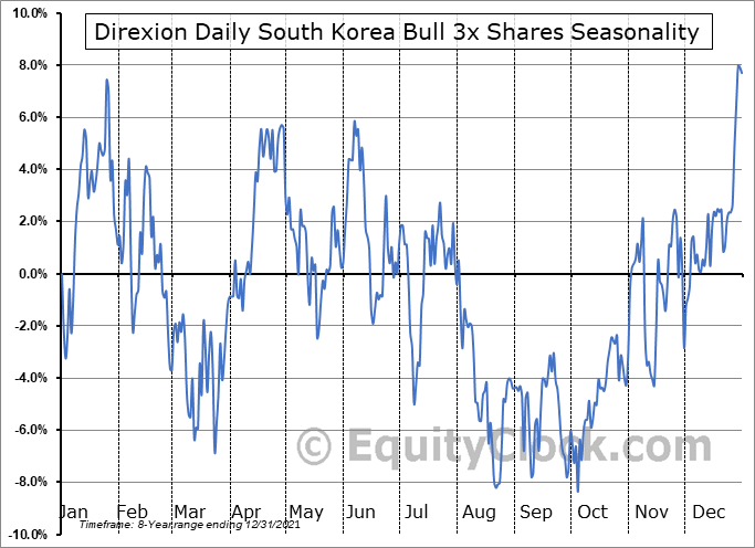 Direxion Daily South Korea Bull 3x Shares (AMEX:KORU) Seasonality