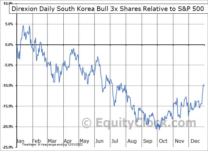 KORU Relative to the S&P 500