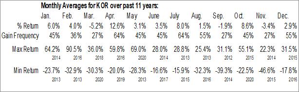 Monthly Seasonal Corvus Gold Inc. (NASD:KOR)