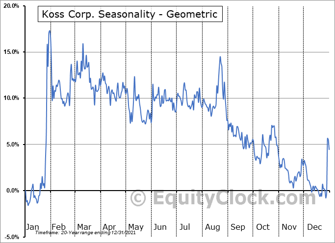 Koss Corp. (NASD:KOSS) Seasonality