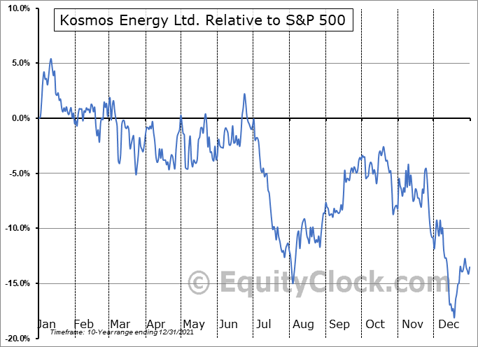KOS Relative to the S&P 500