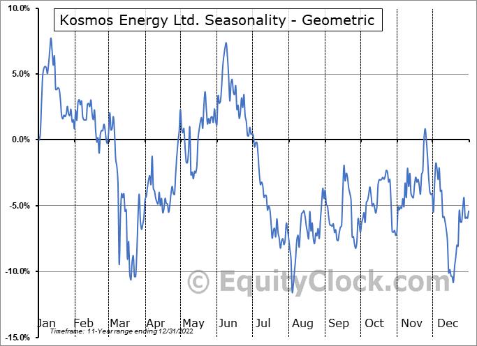 Kosmos Energy Ltd. (NYSE:KOS) Seasonality