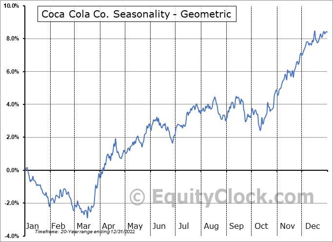Coca Cola Co. (NYSE:KO) Seasonality