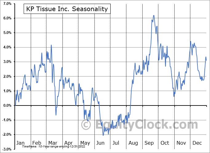 KP Tissue Inc. (TSE:KPT.TO) Seasonal Chart
