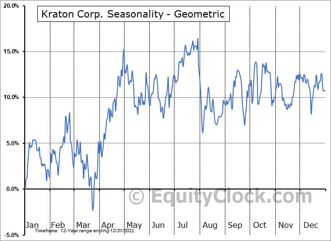 Kraton Corp. (NYSE:KRA) Seasonality