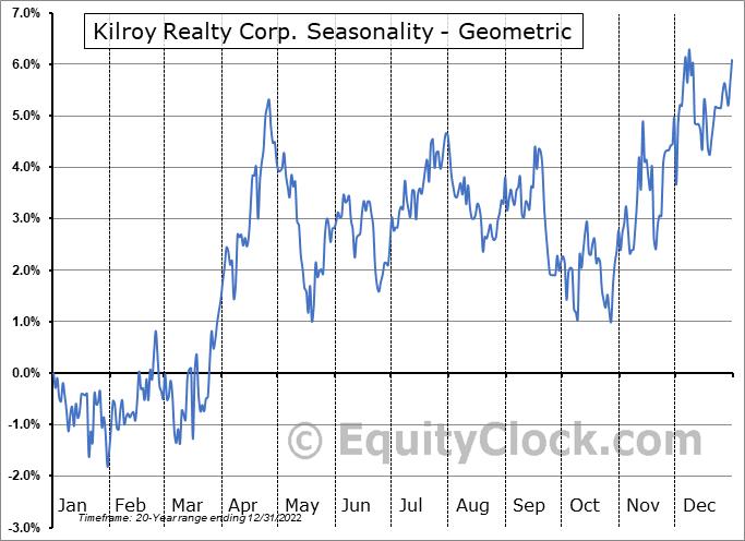 Kilroy Realty Corp. (NYSE:KRC) Seasonality