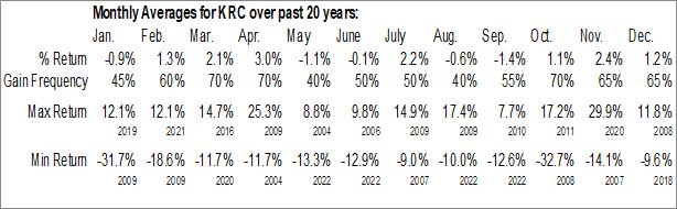 Monthly Seasonal Kilroy Realty Corp. (NYSE:KRC)