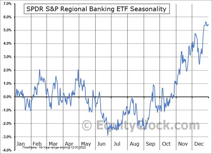 SPDR S&P Regional Banking ETF (NYSE:KRE) Seasonality