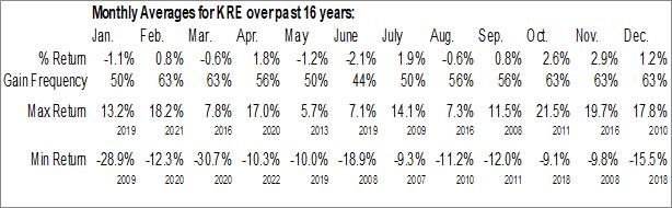 Monthly Seasonal SPDR S&P Regional Banking ETF (NYSE:KRE)
