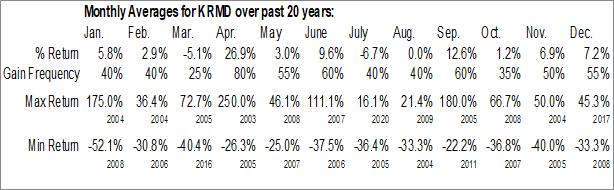 Monthly Seasonal Repro Medical Systems Inc. (NASD:KRMD)