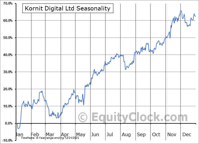 Kornit Digital Ltd. Seasonal Chart